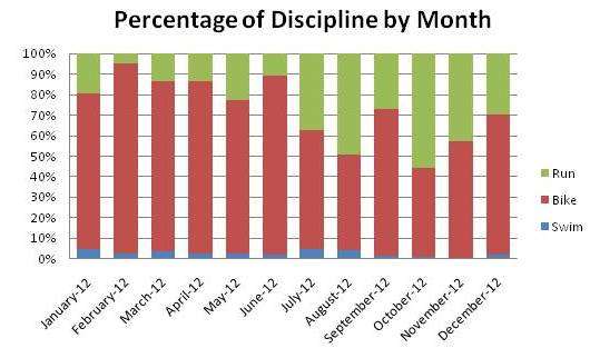 discipline totals