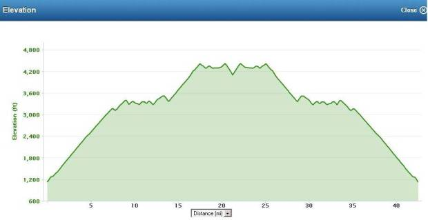 GMR elevation profile by distance